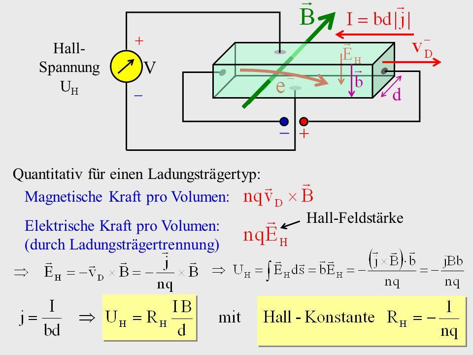 Quantitativ für einen Ladungsträgertyp: Magnetische Kraft pro Volumen: Elektrische Kraft pro Volumen: (durch Ladungsträgertrennung) Hall-Feldstärke d