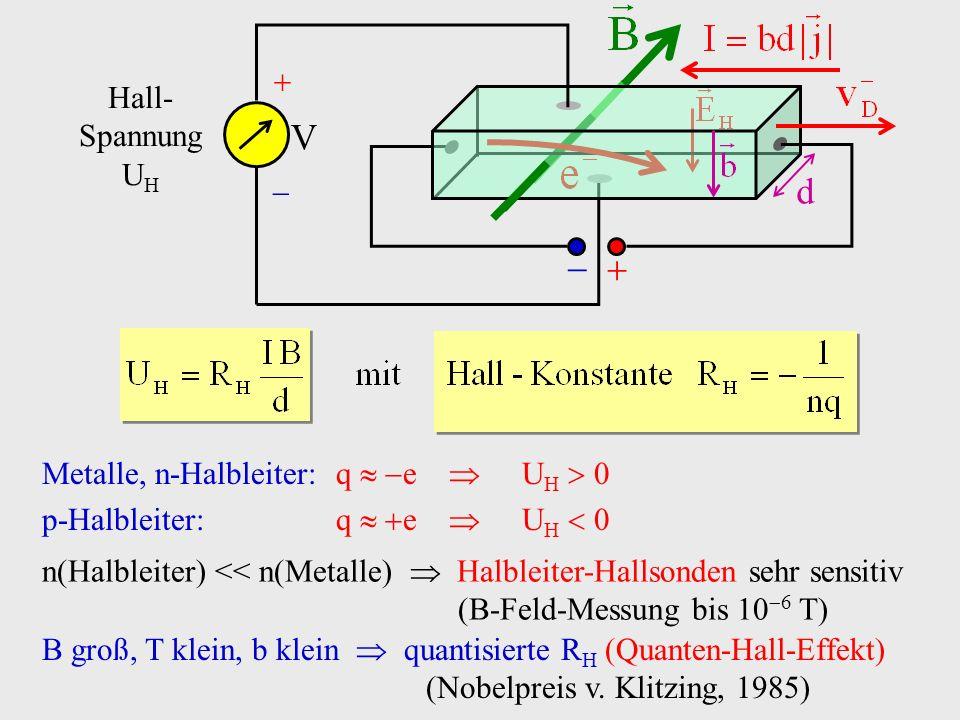 Metalle, n-Halbleiter: q e U H 0 p-Halbleiter:q e U H 0 n(Halbleiter) << n(Metalle) Halbleiter-Hallsonden sehr sensitiv (B-Feld-Messung bis 10 6 T) B
