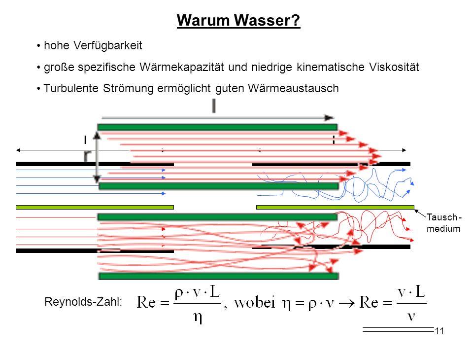 11 Warum Wasser? hohe Verfügbarkeit große spezifische Wärmekapazität und niedrige kinematische Viskosität Turbulente Strömung ermöglicht guten Wärmeau