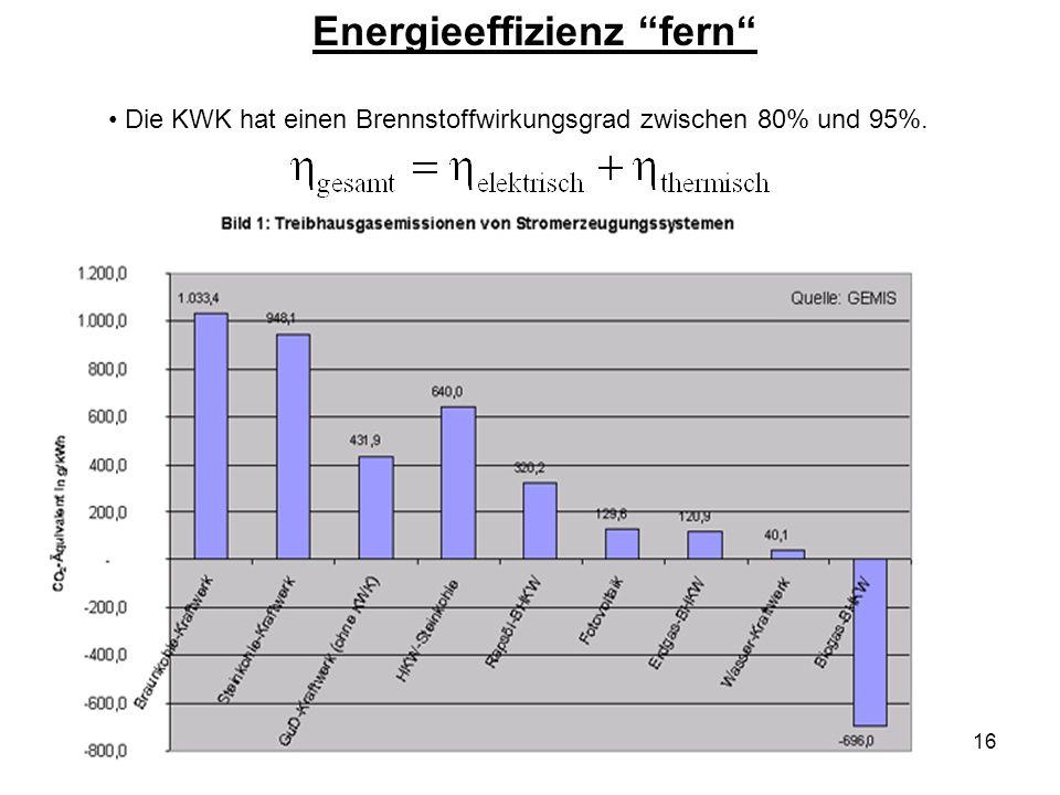 16 Energieeffizienz fern Die KWK hat einen Brennstoffwirkungsgrad zwischen 80% und 95%.