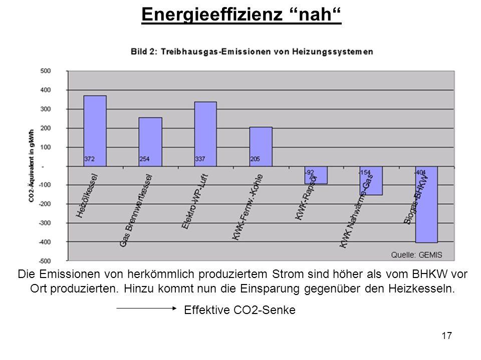 17 Energieeffizienz nah Die Emissionen von herkömmlich produziertem Strom sind höher als vom BHKW vor Ort produzierten. Hinzu kommt nun die Einsparung