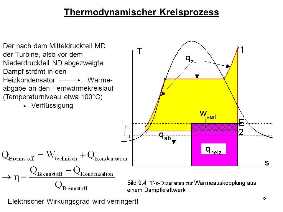 8 Thermodynamischer Kreisprozess Der nach dem Mitteldruckteil MD der Turbine, also vor dem Niederdruckteil ND abgezweigte Dampf strömt in den Heizkond