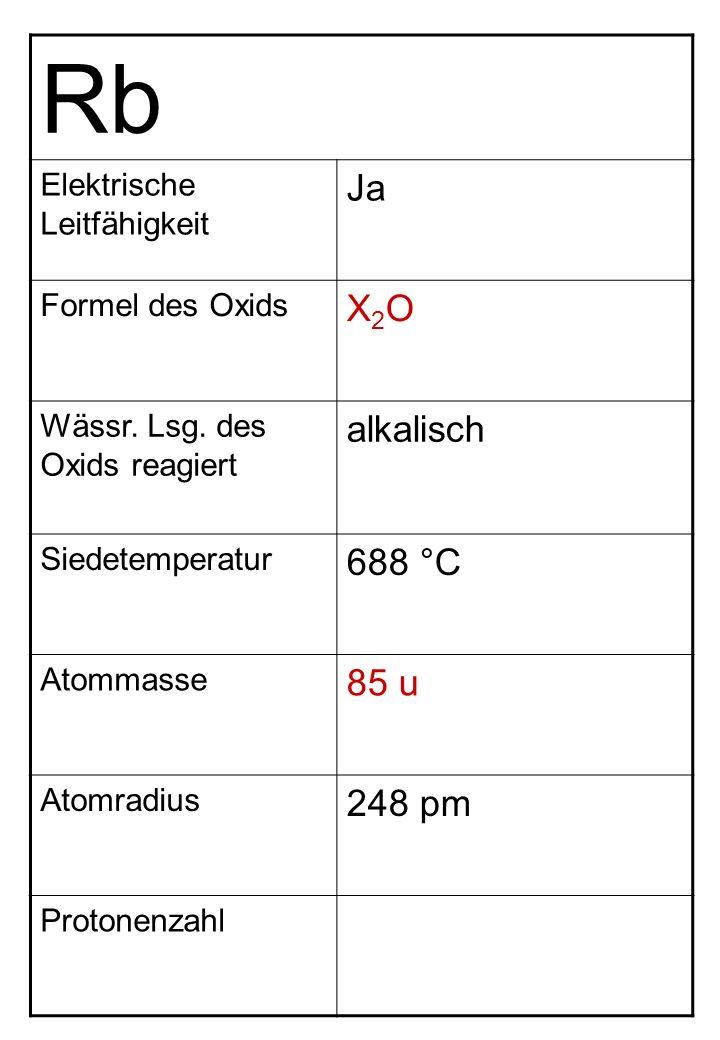 Rb Elektrische Leitfähigkeit Ja Formel des Oxids X2OX2O Wässr. Lsg. des Oxids reagiert alkalisch Siedetemperatur 688 °C Atommasse 85 u Atomradius 248