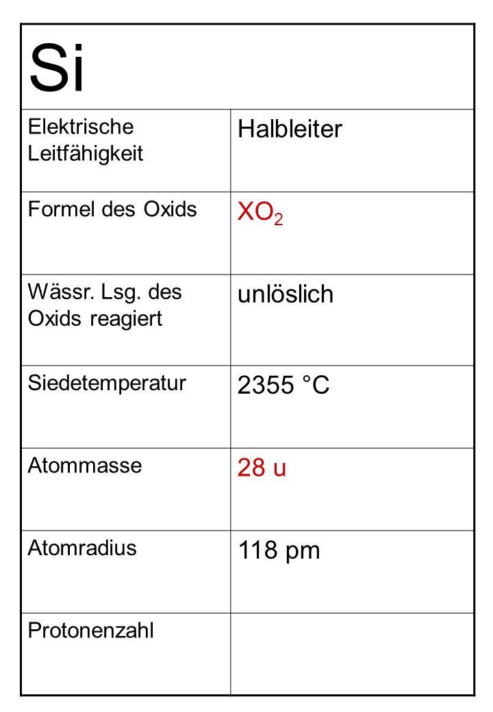 Si Elektrische Leitfähigkeit Halbleiter Formel des Oxids XO 2 Wässr. Lsg. des Oxids reagiert unlöslich Siedetemperatur 2355 °C Atommasse 28 u Atomradi