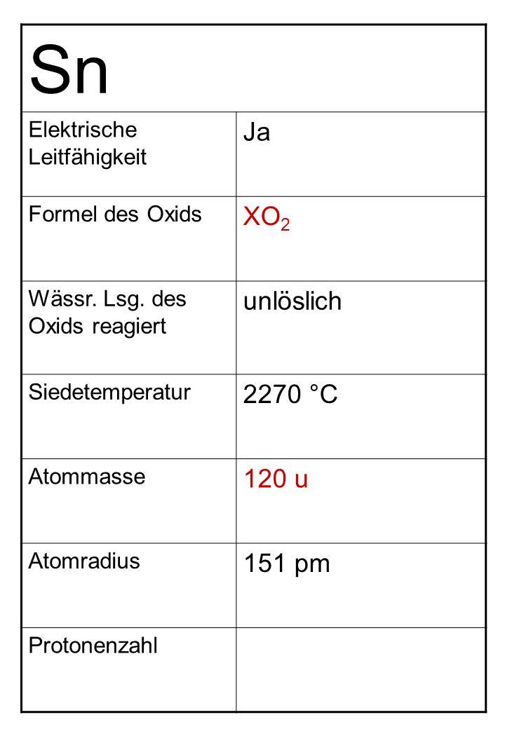 Sn Elektrische Leitfähigkeit Ja Formel des Oxids XO 2 Wässr. Lsg. des Oxids reagiert unlöslich Siedetemperatur 2270 °C Atommasse 120 u Atomradius 151