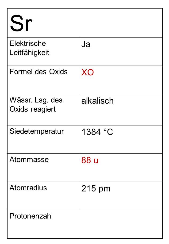 Sr Elektrische Leitfähigkeit Ja Formel des Oxids XO Wässr. Lsg. des Oxids reagiert alkalisch Siedetemperatur 1384 °C Atommasse 88 u Atomradius 215 pm