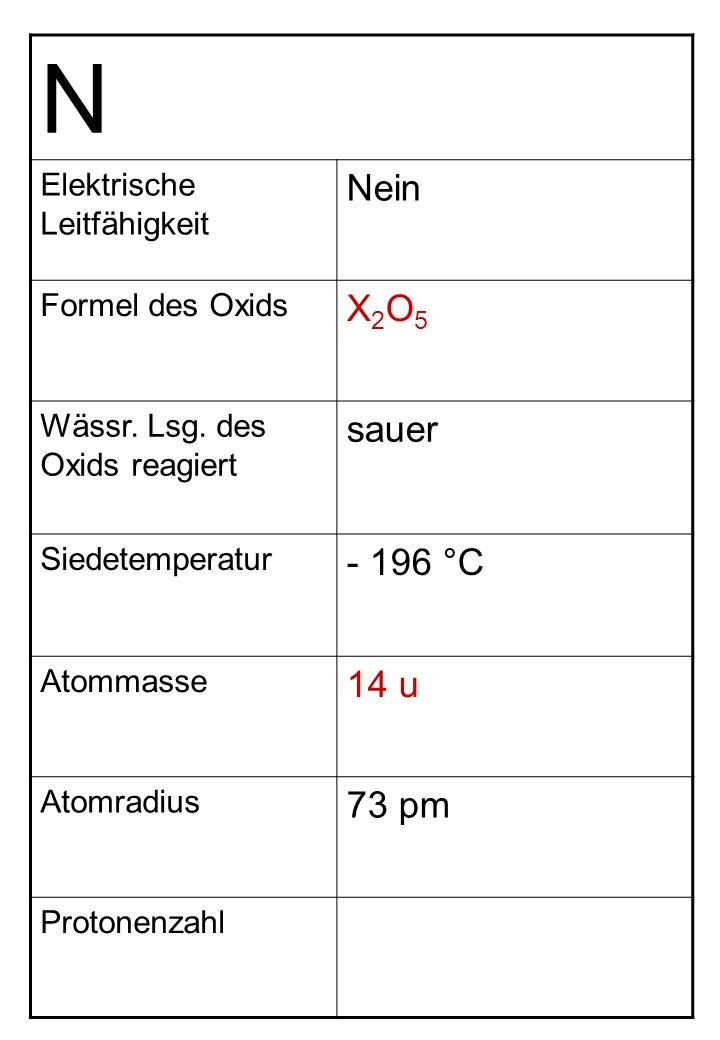 N Elektrische Leitfähigkeit Nein Formel des Oxids X2O5X2O5 Wässr. Lsg. des Oxids reagiert sauer Siedetemperatur - 196 °C Atommasse 14 u Atomradius 73