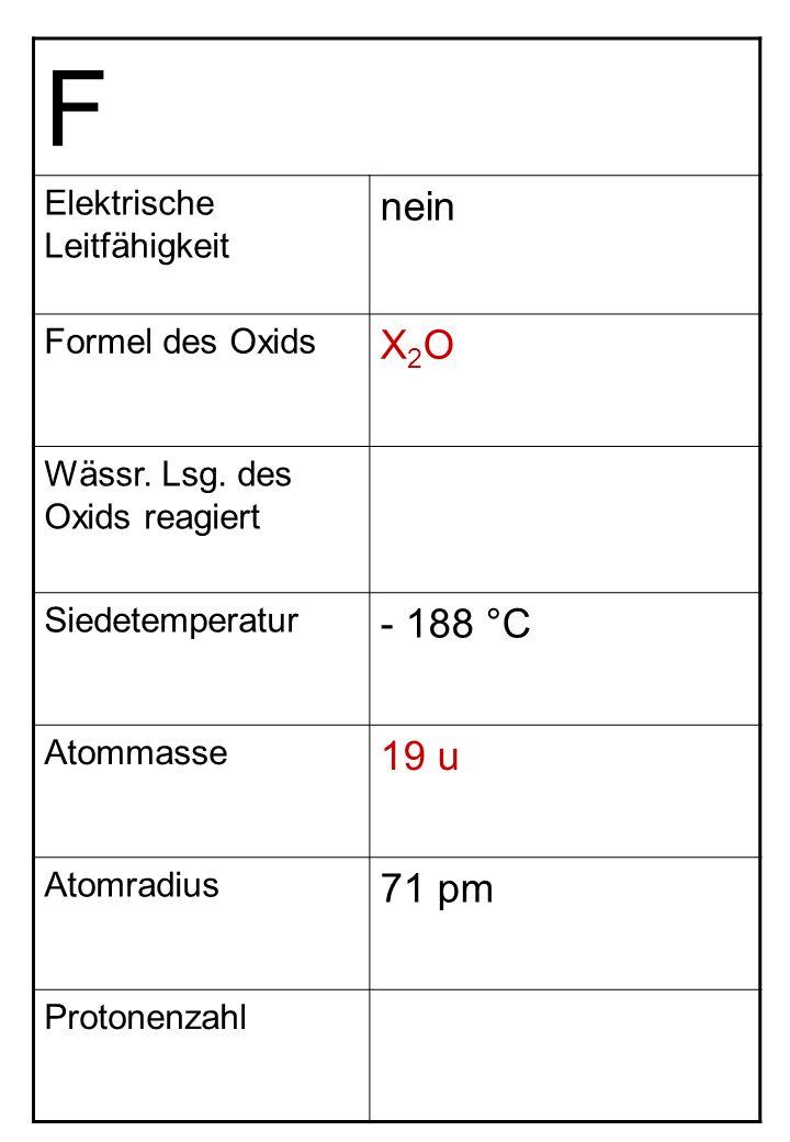F Elektrische Leitfähigkeit nein Formel des Oxids X2OX2O Wässr. Lsg. des Oxids reagiert Siedetemperatur - 188 °C Atommasse 19 u Atomradius 71 pm Proto
