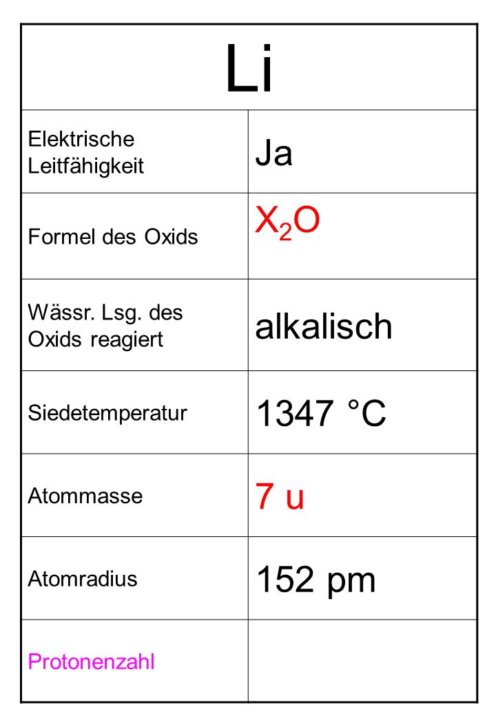 Li Elektrische Leitfähigkeit Ja Formel des Oxids X2OX2O Wässr. Lsg. des Oxids reagiert alkalisch Siedetemperatur 1347 °C Atommasse 7 u Atomradius 152