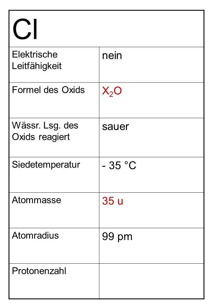 Cl Elektrische Leitfähigkeit nein Formel des Oxids X2OX2O Wässr. Lsg. des Oxids reagiert sauer Siedetemperatur - 35 °C Atommasse 35 u Atomradius 99 pm