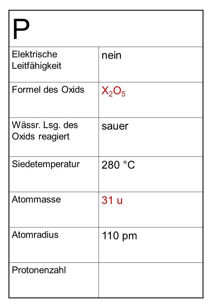 P Elektrische Leitfähigkeit nein Formel des Oxids X2O5X2O5 Wässr. Lsg. des Oxids reagiert sauer Siedetemperatur 280 °C Atommasse 31 u Atomradius 110 p