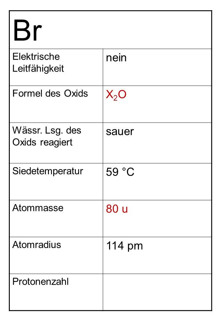Br Elektrische Leitfähigkeit nein Formel des Oxids X2OX2O Wässr. Lsg. des Oxids reagiert sauer Siedetemperatur 59 °C Atommasse 80 u Atomradius 114 pm