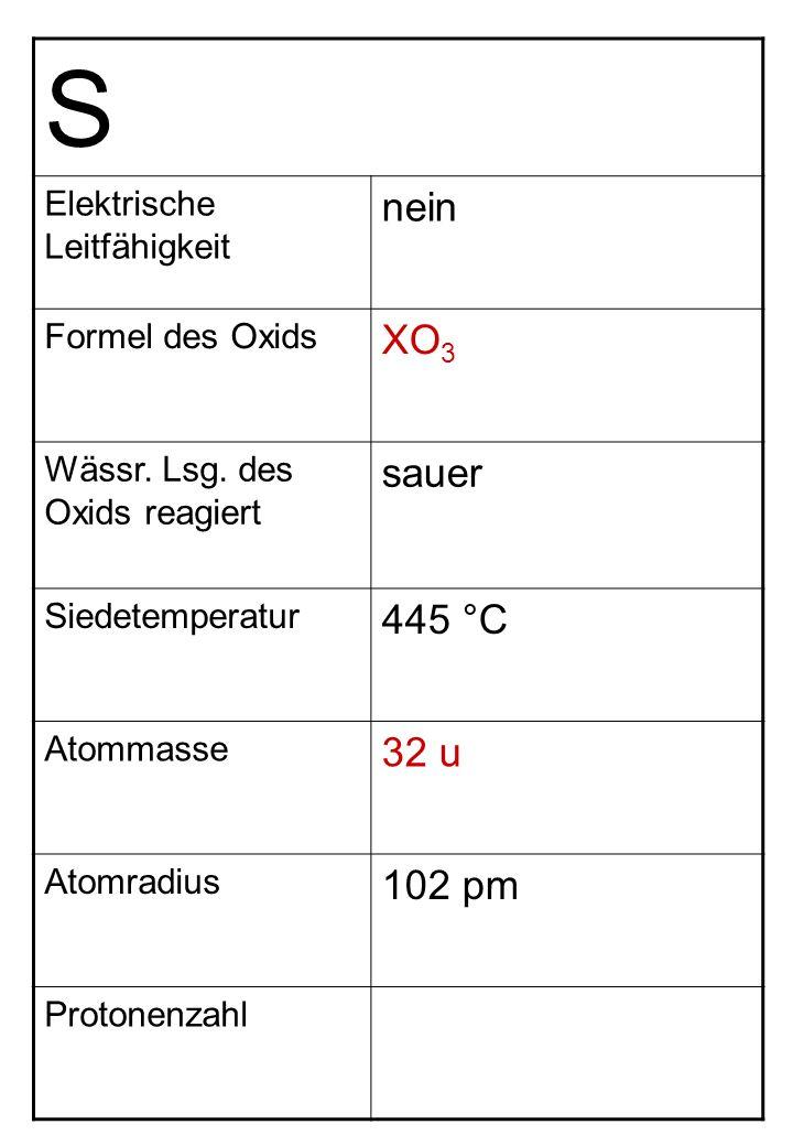 S Elektrische Leitfähigkeit nein Formel des Oxids XO 3 Wässr. Lsg. des Oxids reagiert sauer Siedetemperatur 445 °C Atommasse 32 u Atomradius 102 pm Pr