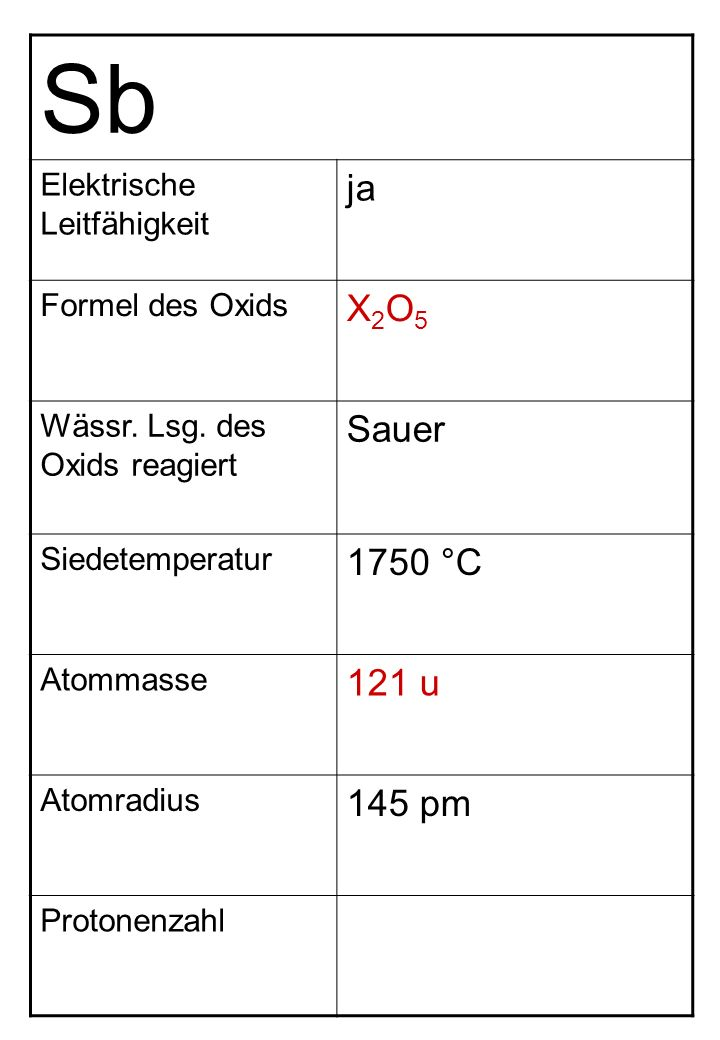 Sb Elektrische Leitfähigkeit ja Formel des Oxids X2O5X2O5 Wässr. Lsg. des Oxids reagiert Sauer Siedetemperatur 1750 °C Atommasse 121 u Atomradius 145