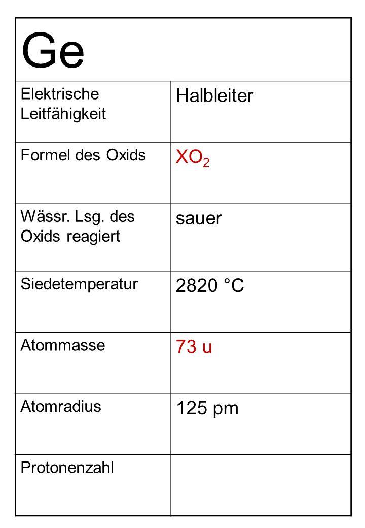 Ge Elektrische Leitfähigkeit Halbleiter Formel des Oxids XO 2 Wässr. Lsg. des Oxids reagiert sauer Siedetemperatur 2820 °C Atommasse 73 u Atomradius 1