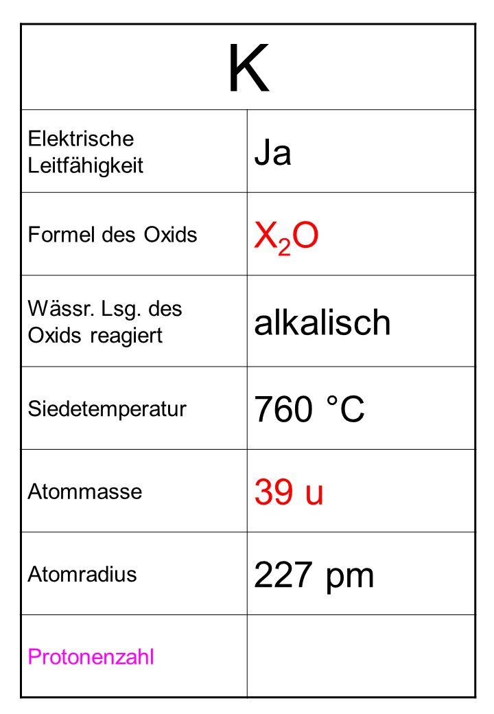 K Elektrische Leitfähigkeit Ja Formel des Oxids X2OX2O Wässr. Lsg. des Oxids reagiert alkalisch Siedetemperatur 760 °C Atommasse 39 u Atomradius 227 p
