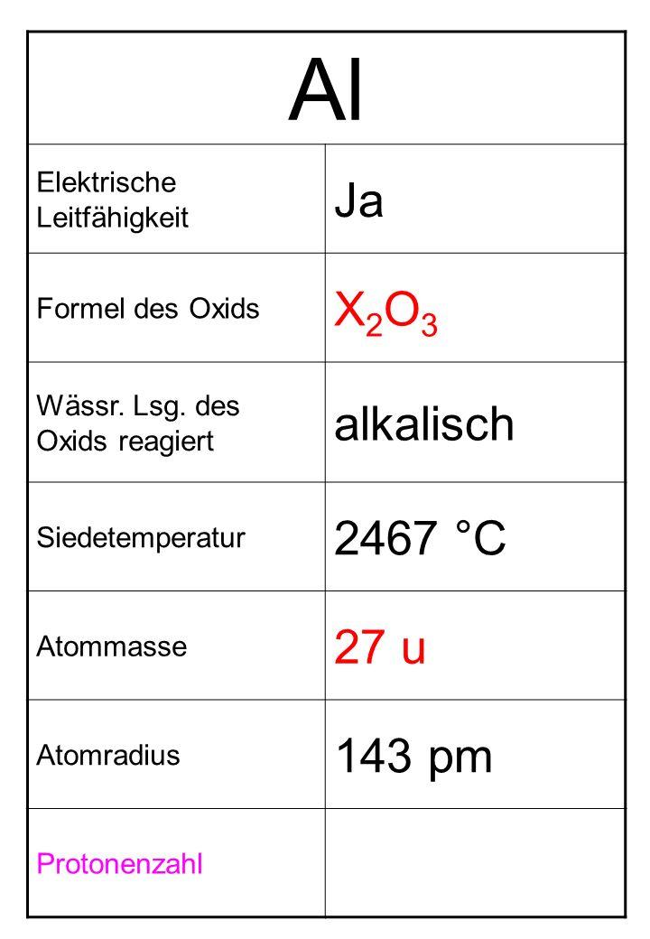 Al Elektrische Leitfähigkeit Ja Formel des Oxids X2O3X2O3 Wässr. Lsg. des Oxids reagiert alkalisch Siedetemperatur 2467 °C Atommasse 27 u Atomradius 1