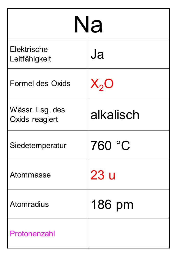 Na Elektrische Leitfähigkeit Ja Formel des Oxids X2OX2O Wässr. Lsg. des Oxids reagiert alkalisch Siedetemperatur 760 °C Atommasse 23 u Atomradius 186
