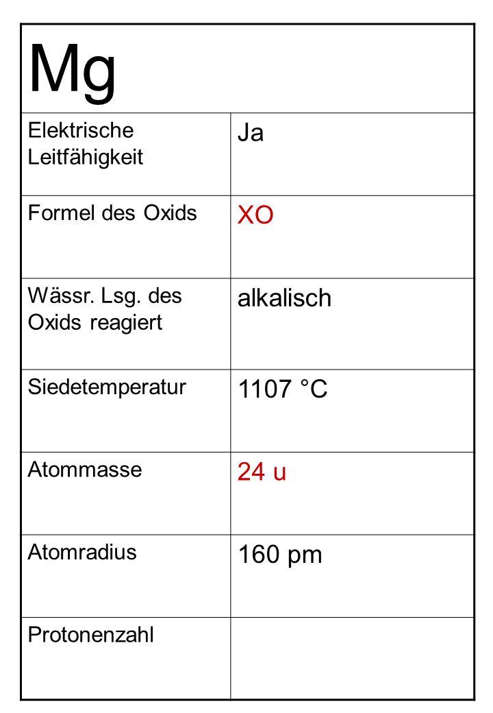 Mg Elektrische Leitfähigkeit Ja Formel des Oxids XO Wässr. Lsg. des Oxids reagiert alkalisch Siedetemperatur 1107 °C Atommasse 24 u Atomradius 160 pm