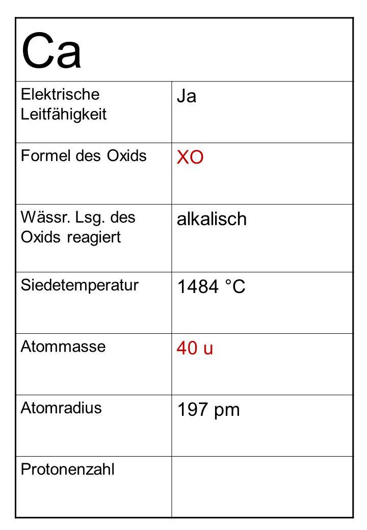 Ca Elektrische Leitfähigkeit Ja Formel des Oxids XO Wässr. Lsg. des Oxids reagiert alkalisch Siedetemperatur 1484 °C Atommasse 40 u Atomradius 197 pm