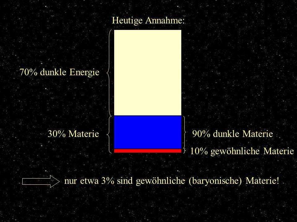 Aufteilung Heutige Annahme: 70% dunkle Energie 30% Materie90% dunkle Materie 10% gewöhnliche Materie nur etwa 3% sind gewöhnliche (baryonische) Materi