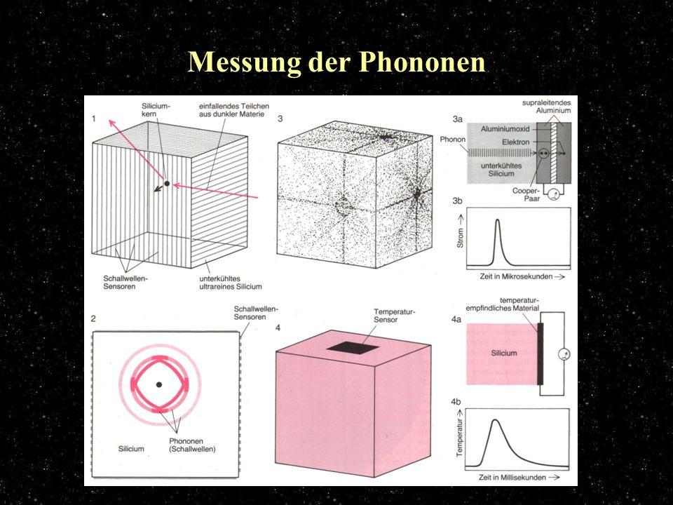 Phononmessung Messung der Phononen