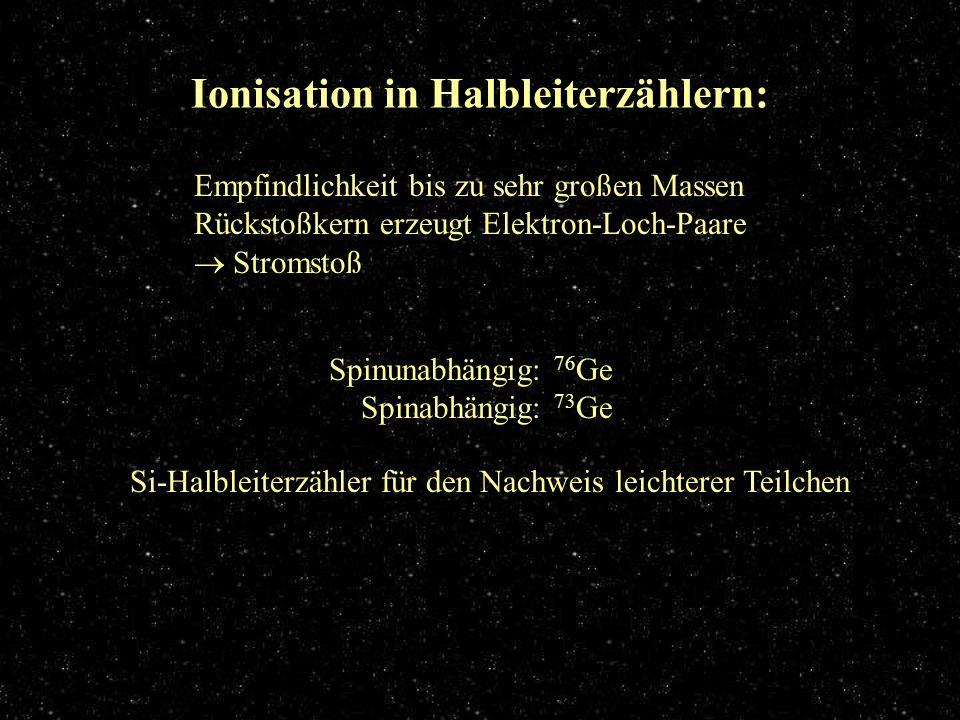 Ionisation in Halbleiterzählern Ionisation in Halbleiterzählern: Empfindlichkeit bis zu sehr großen Massen Rückstoßkern erzeugt Elektron-Loch-Paare St