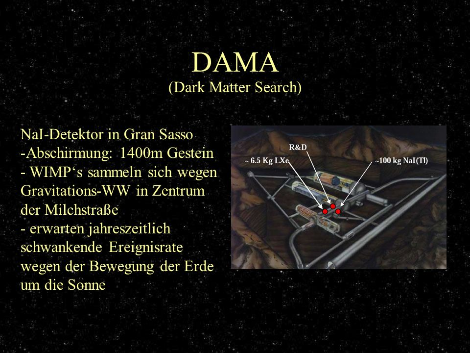 DAMA (Dark Matter Search) NaI-Detektor in Gran Sasso -Abschirmung: 1400m Gestein - WIMPs sammeln sich wegen Gravitations-WW in Zentrum der Milchstraße