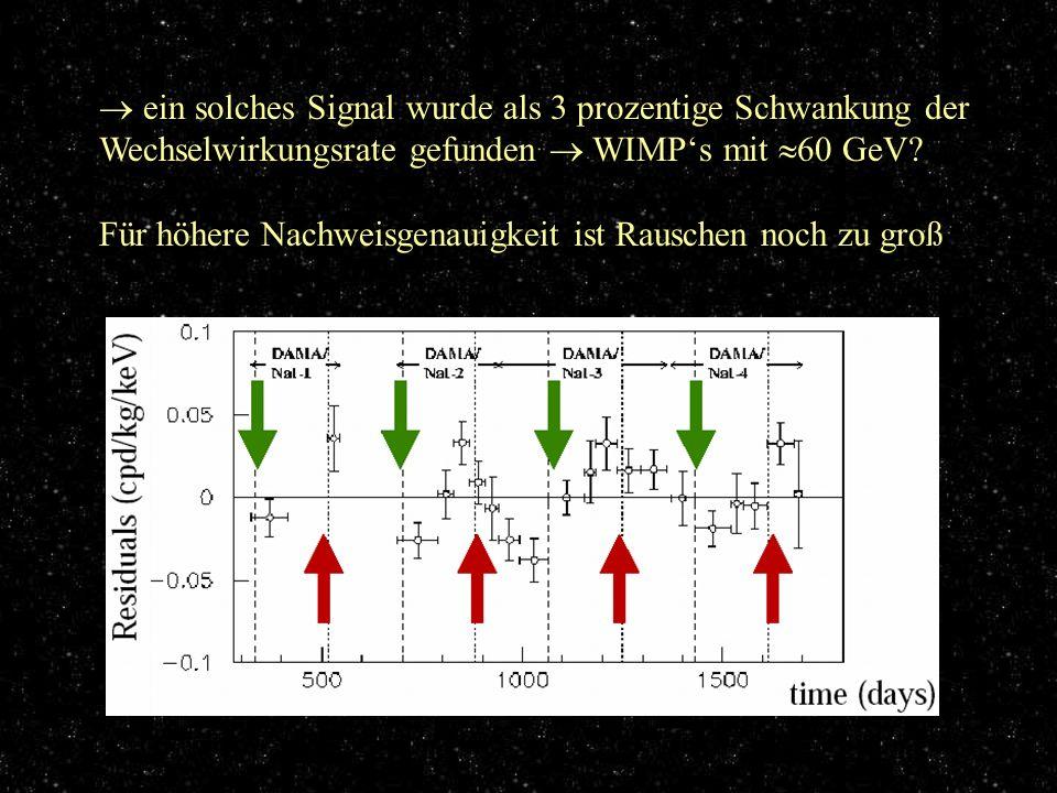 Ergebnisse ein solches Signal wurde als 3 prozentige Schwankung der Wechselwirkungsrate gefunden WIMPs mit 60 GeV? Für höhere Nachweisgenauigkeit ist
