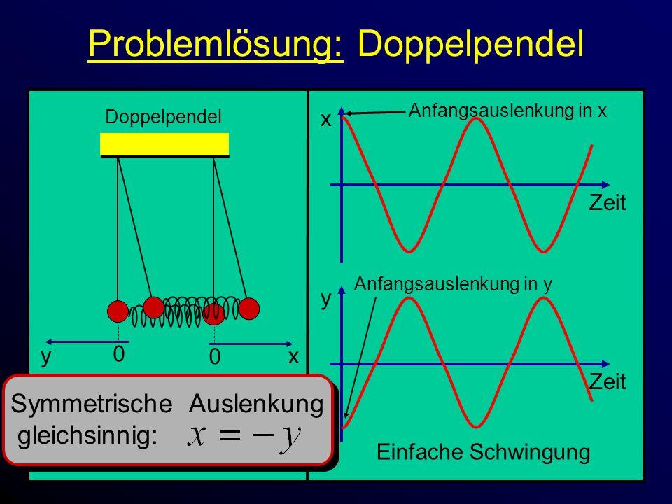Problemlösung: Doppelpendel x Zeit 0 x Doppelpendel 0 y y Zeit Anfangsauslenkung in x Symmetrische Auslenkung gleichsinnig: Einfache Schwingung Anfangsauslenkung in y