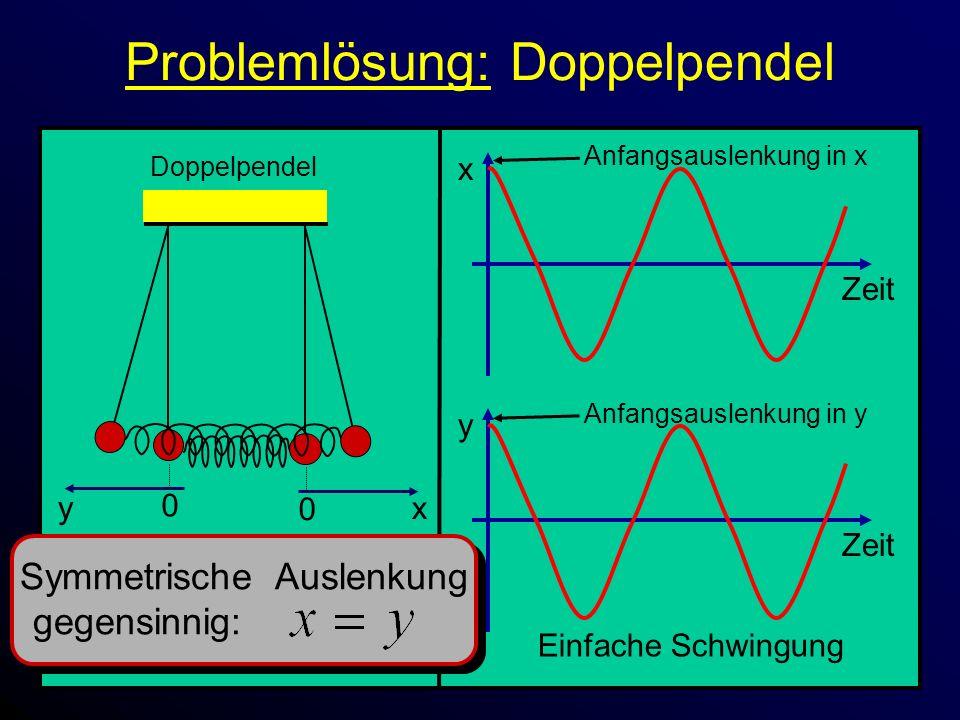 Problemlösung: Doppelpendel x Zeit 0 x Doppelpendel 0 y y Zeit Anfangsauslenkung in x Symmetrische Auslenkung gegensinnig: Einfache Schwingung Anfangsauslenkung in y