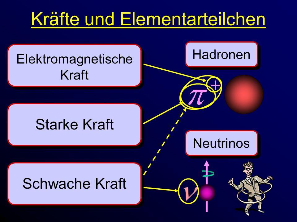 Kräfte und Elementarteilchen Starke Kraft Elektromagnetische Kraft Schwache Kraft HadronenNeutrinos