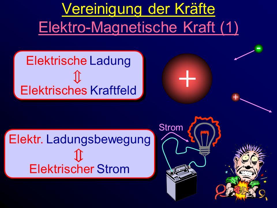 Vereinigung der Kräfte Elektro-Magnetische Kraft (1) Elektrische Ladung Elektrisches Kraftfeld Elektrische Ladung Elektrisches Kraftfeld Elektr.