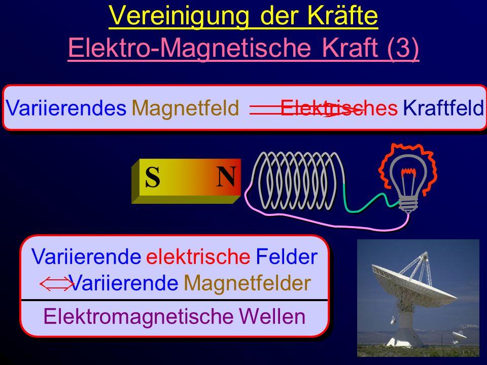 Vereinigung der Kräfte Elektro-Magnetische Kraft (3) Variierendes Magnetfeld Elektrisches Kraftfeld N S Variierende elektrische Felder Variierende Magnetfelder Elektromagnetische Wellen Variierende elektrische Felder Variierende Magnetfelder Elektromagnetische Wellen