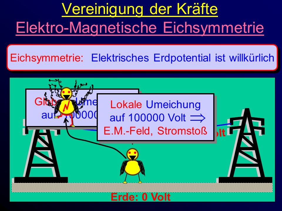 Vereinigung der Kräfte Elektro-Magnetische Eichsymmetrie Eichsymmetrie: Elektrisches Erdpotential ist willkürlich Erde: 0 Volt 100000 Volt Globale Umeichung auf 100000 Volt Globale Umeichung auf 100000 Volt Lokale Umeichung auf 100000 Volt E.M.-Feld, Stromstoß Lokale Umeichung auf 100000 Volt E.M.-Feld, Stromstoß