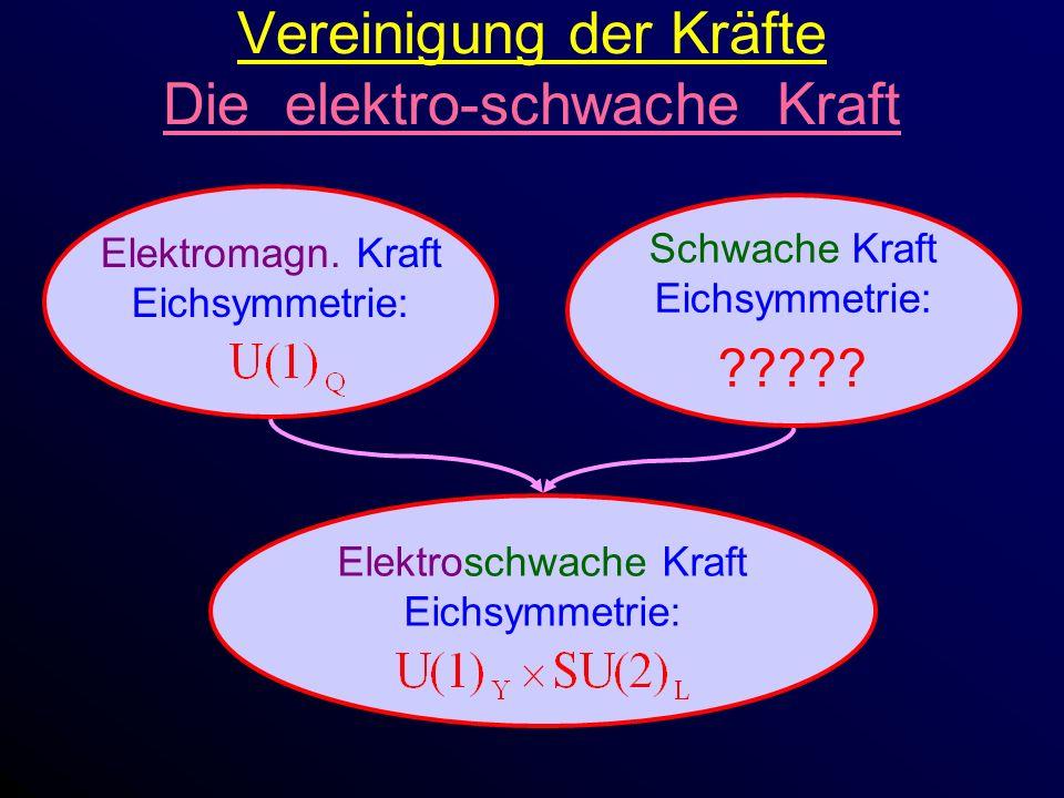 Vereinigung der Kräfte Die elektro-schwache Kraft Elektromagn.