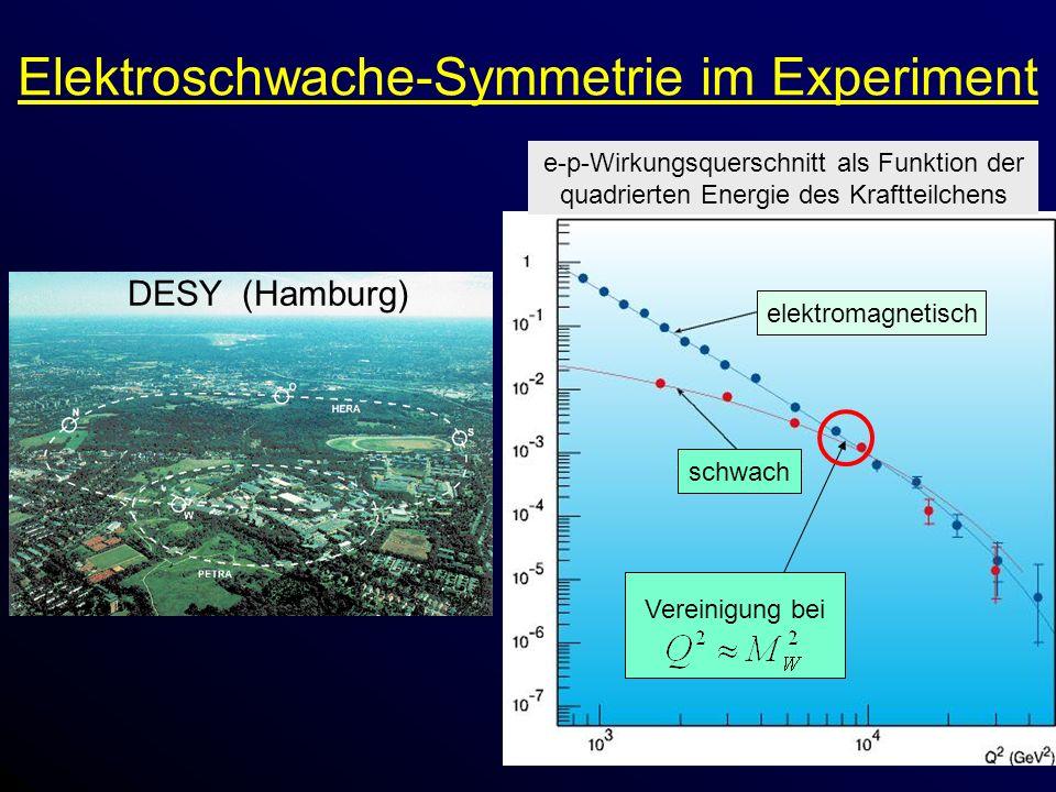 Elektroschwache-Symmetrie im Experiment e-p-Wirkungsquerschnitt als Funktion der quadrierten Energie des Kraftteilchens elektromagnetisch schwach Vereinigung bei DESY (Hamburg)