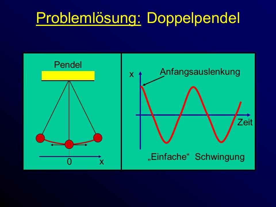 Problemlösung: Doppelpendel x Zeit Einfache Schwingung Pendel 0 x Anfangsauslenkung