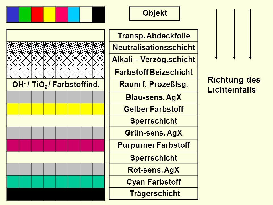 Farbstoff Beizschicht Raum f.Prozeßlsg. Blau-sens.