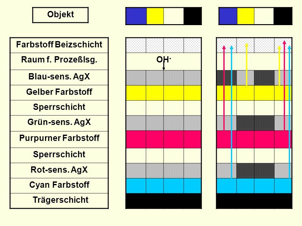 Transp.Abdeckfolie Neutralisationsschicht Alkali – Verzög.schicht Farbstoff Beizschicht Raum f.