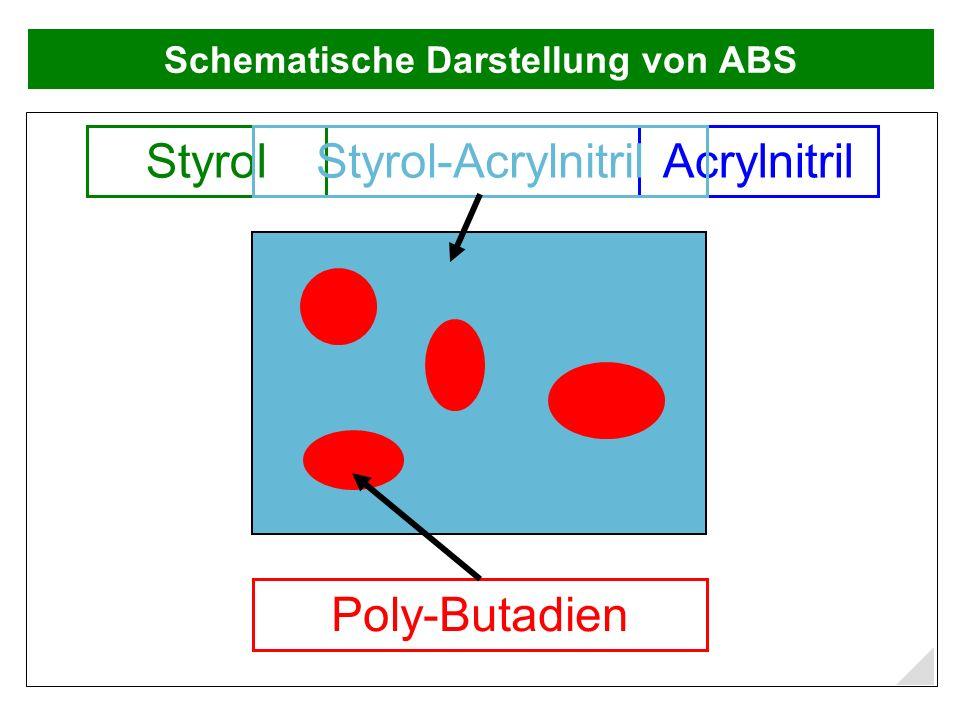 Schematische Darstellung von ABS StyrolAcrylnitril Poly-Butadien Styrol-Acrylnitril