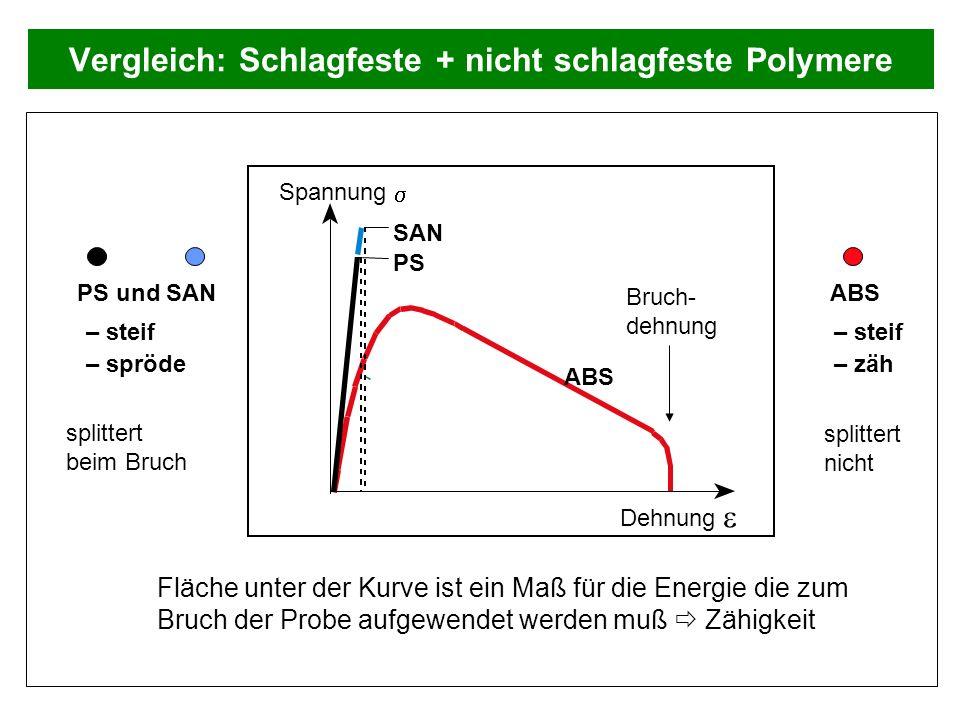 Vergleich: Schlagfeste + nicht schlagfeste Polymere Spannung Dehnung ABS SAN PS PS und SAN – steif – spröde ABS – steif – zäh Fläche unter der Kurve i