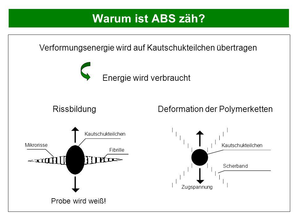 Warum ist ABS zäh? Verformungsenergie wird auf Kautschukteilchen übertragen RissbildungDeformation der Polymerketten Kautschukteilchen Fibrille Mikror