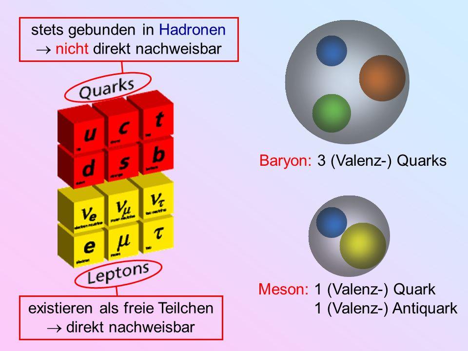 existieren als freie Teilchen direkt nachweisbar stets gebunden in Hadronen nicht direkt nachweisbar Baryon: 3 (Valenz-) Quarks Meson:1 (Valenz-) Quar