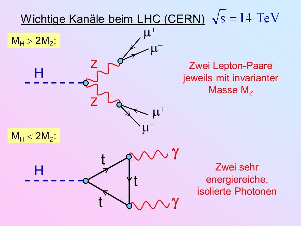 Wichtige Kanäle beim LHC (CERN) H Z Z Zwei Lepton-Paare jeweils mit invarianter Masse M Z M H 2M Z : H t t t Zwei sehr energiereiche, isolierte Photon