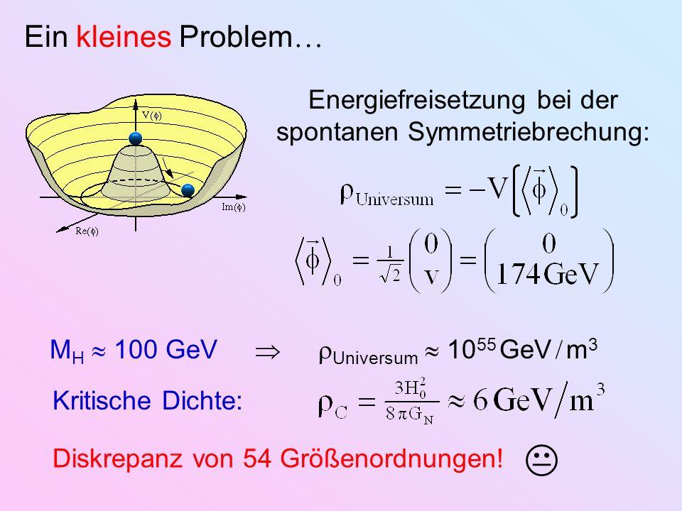Ein kleines Problem Energiefreisetzung bei der spontanen Symmetriebrechung: M H 100 GeV Universum 10 55 GeV m 3 Kritische Dichte: Diskrepanz von 54 Gr