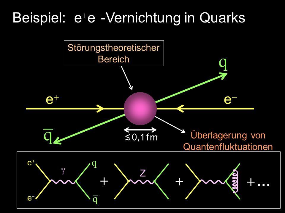 Überlagerung von Quantenfluktuationen e e Z … e e Beispiel: e e -Vernichtung in Quarks 0,1 f m Störungstheoretischer Bereich