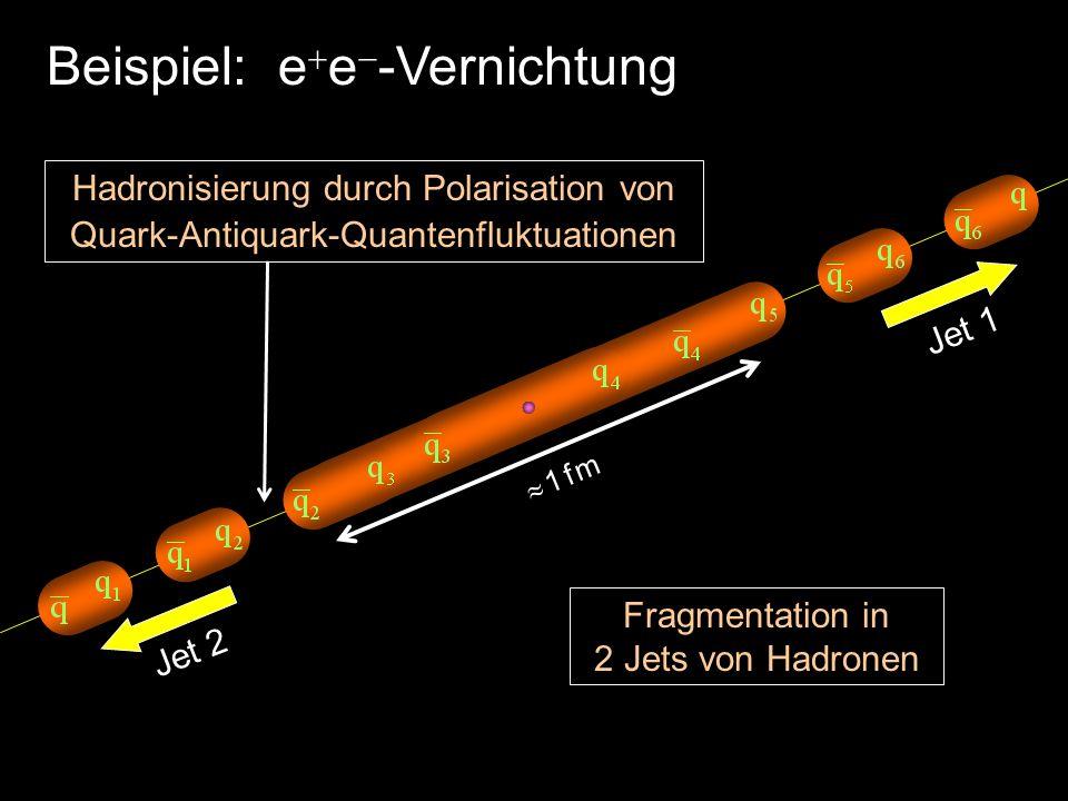 1 f m Beispiel: e e -Vernichtung Hadronisierung durch Polarisation von Quark-Antiquark-Quantenfluktuationen Fragmentation in 2 Jets von Hadronen Jet 1