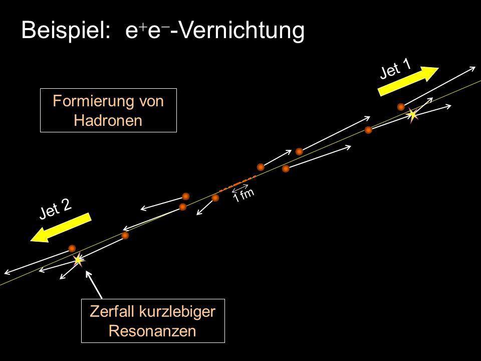 Beispiel: e e -Vernichtung 1 fm Formierung von Hadronen Zerfall kurzlebiger Resonanzen Jet 1 Jet 2