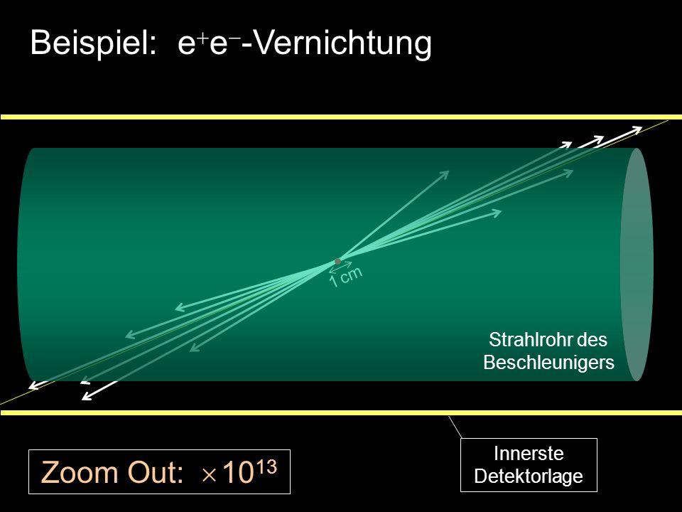 Beispiel: e e -Vernichtung 1 cm Zoom Out: 10 13 Strahlrohr des Beschleunigers Innerste Detektorlage